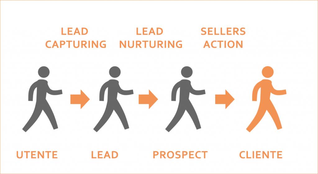 Da utente a lead a prospect a cliente