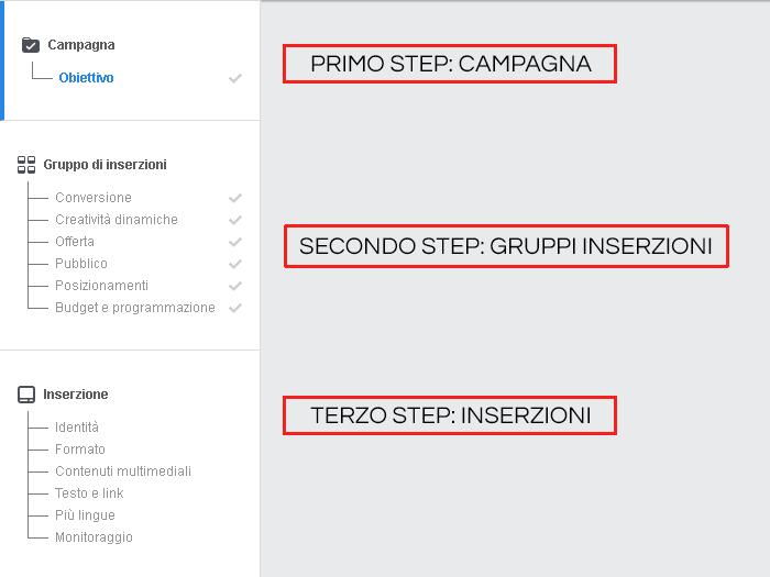 I tre step di una campagna pubblicitaria su Facebook